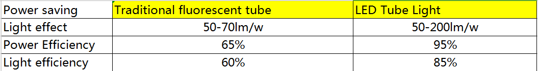 led vs fluorescent tube comparison chart