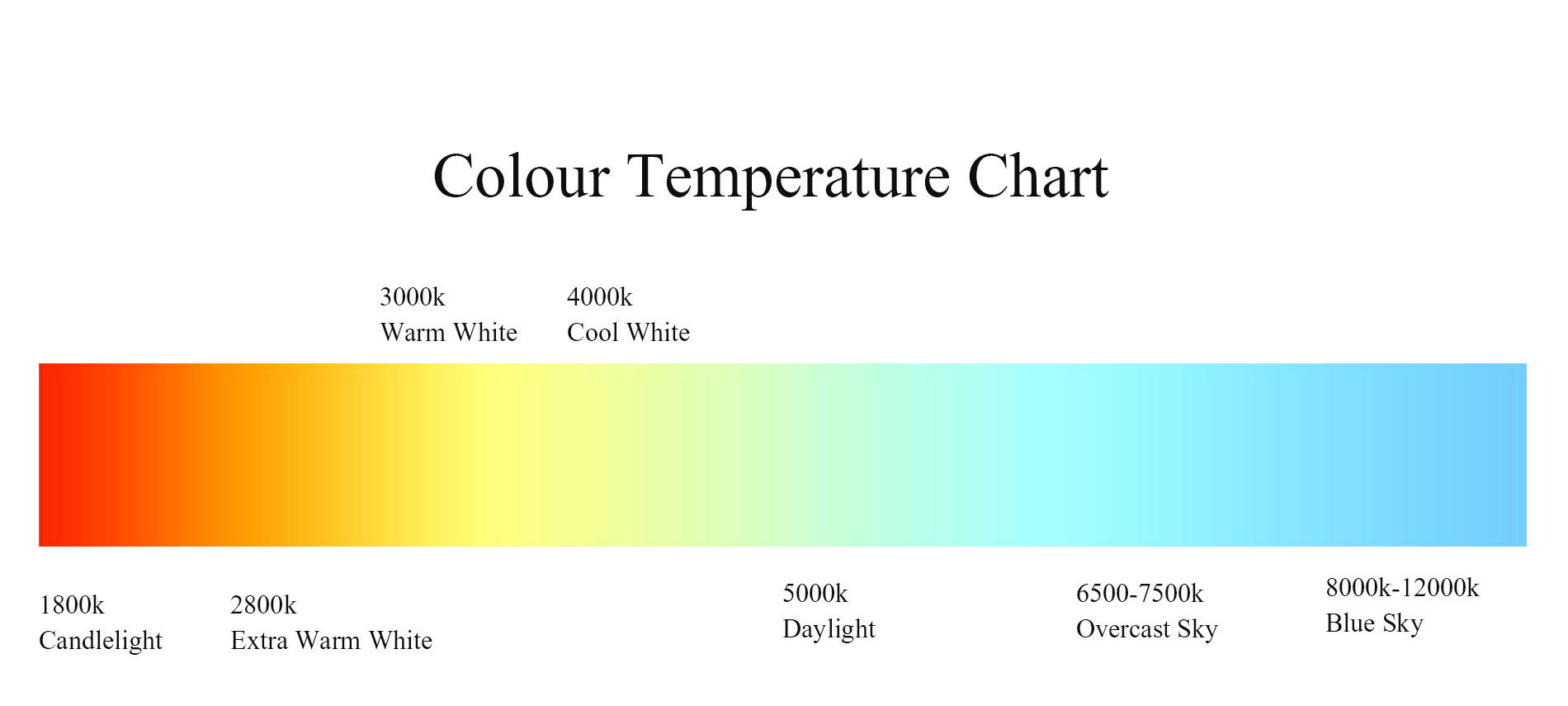 Led Colour Temperature Chart