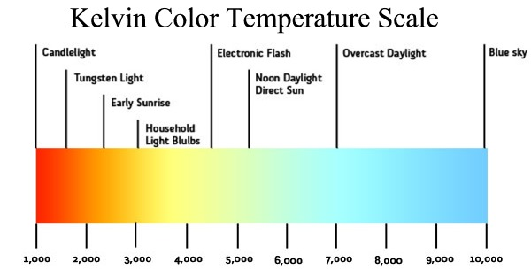 Color Temperature Natural Daylight