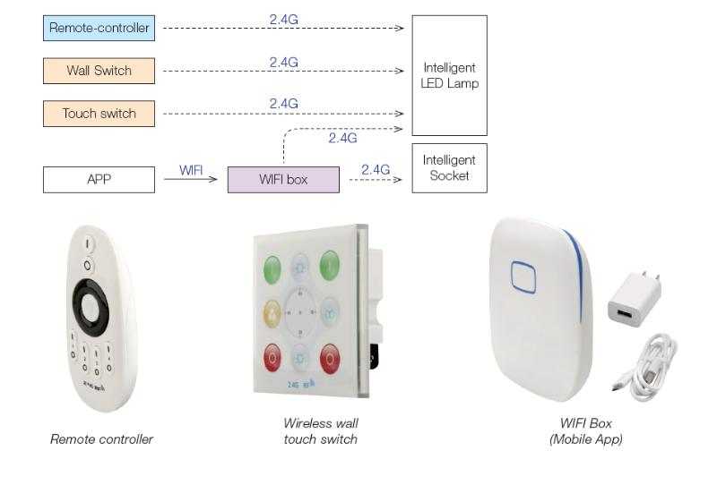 wifi led controller instructions