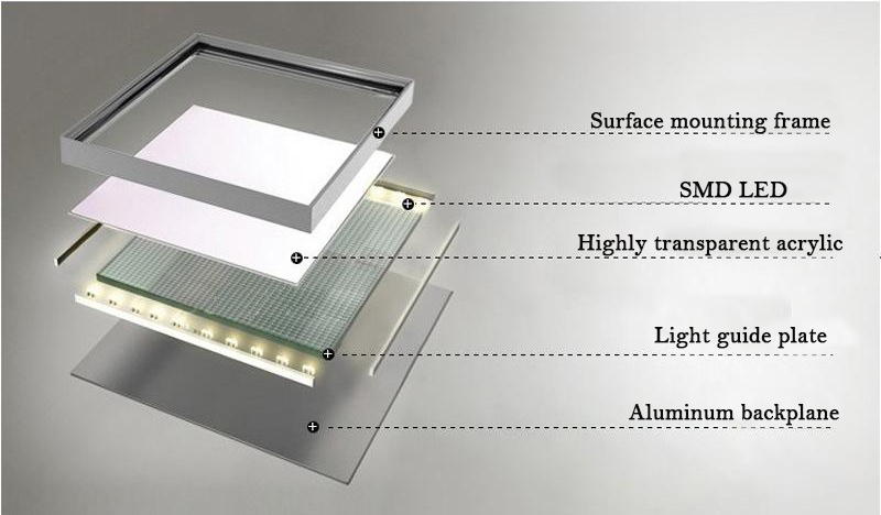 led panel light components